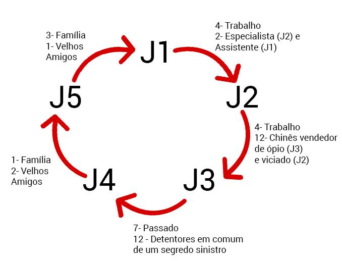 círculo de relações deadlands